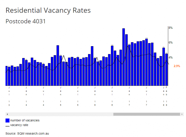 Property-Management-Gordon-Park-Vacancy-Rates
