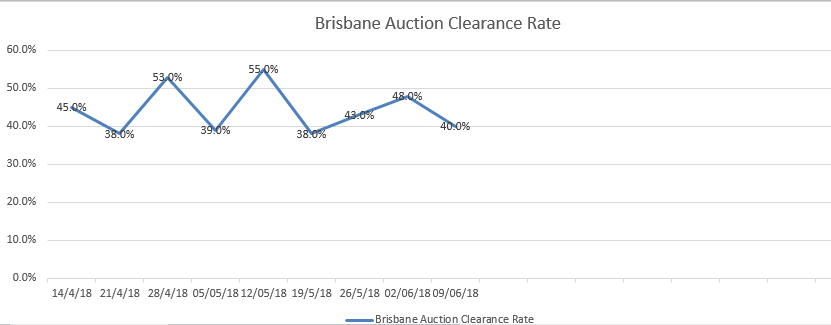 What's the Deal With Auctions in Brisbane?